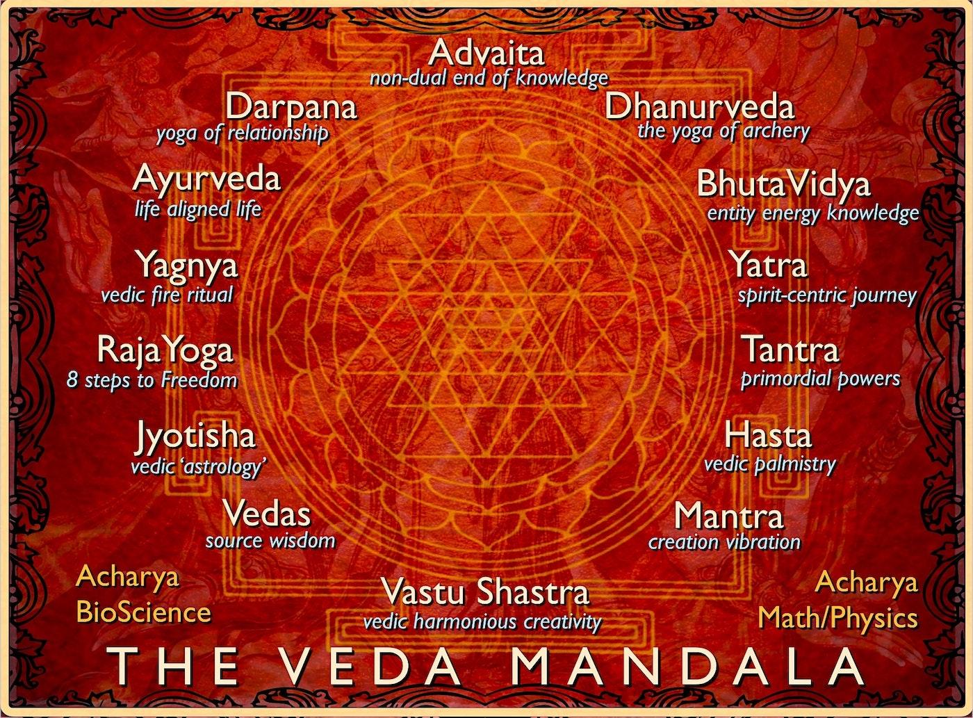 The Veda Mandala