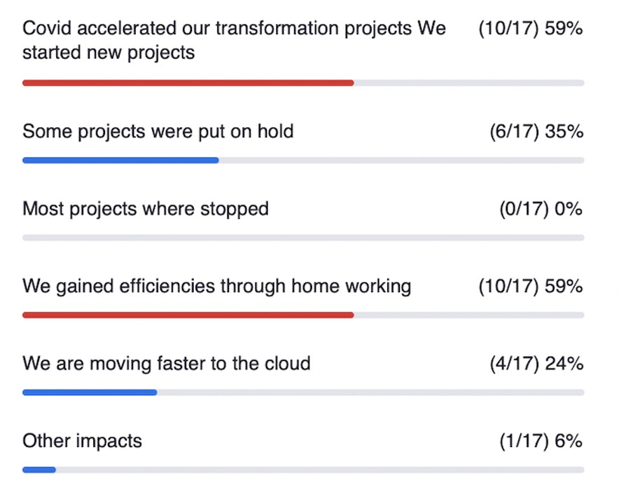CIONET - Belgium - Events - Transforming while  performing : Poll 1