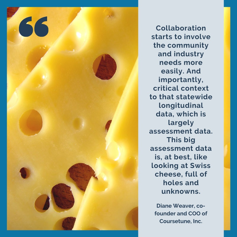 Collaboration starts to involve the community and industry needs more easily. And importantly, critical context to that statewide longitudinal data, which is largely assessment data. This big assessment data is, at best, like looking at Swiss cheese, full of holes and unknowns.