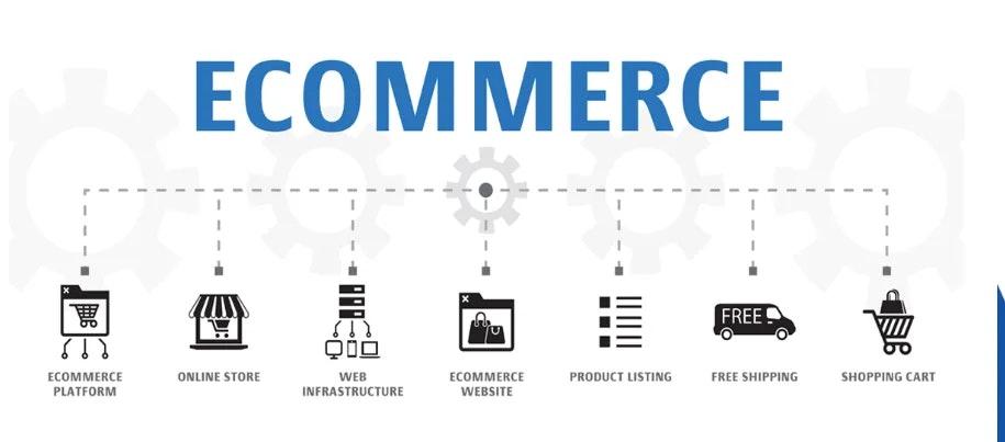 e-commerce platformen