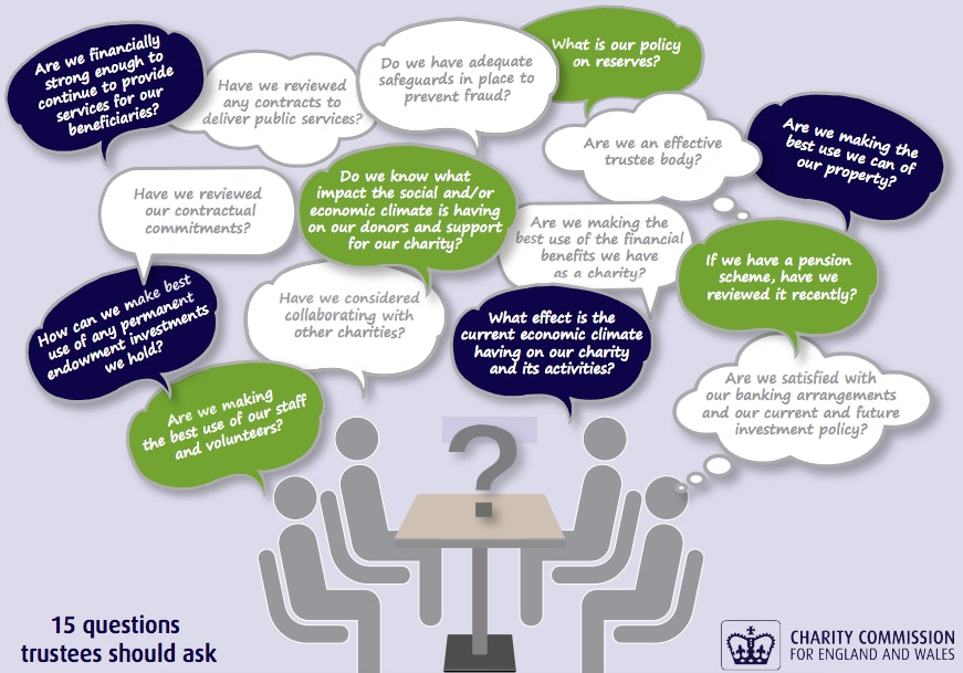Graphic with 15 questions a trustee should ask from the Charity Commission Are we financially strong enough to continue to provide services for our beneficiaries? Are we making the best use we can of our property? What is our policy on reserves? Do we have adequate safeguards in place to prevent fraud? Have we reviewed our contractual commitments? Have we reviewed any contracts to deliver public services? Are we an effective trustee body? Do we know what the social and/or economic climate is having on our donors and support for our charity? Are we making the best use of the financial benefits we have as a charity? If we have a pension  scheme, have we reviewed it recently? Have we considered collaborating with other charities? What effect is the current economic climate having on our charity and its activities? Are we satisfied with our banking arrangements and our current and future investment policy? How can we make best use of any permanent endowment investments we hold? Are we making the best use of our staff and volunteers?