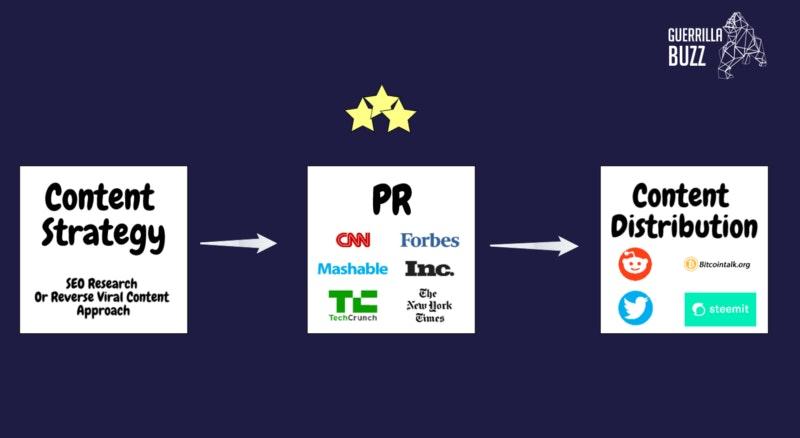 Nội dung du kích và chiến lược PR