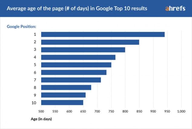 Mất bao lâu để lên trang đầu tiên của google về tiếp thị chuỗi khối