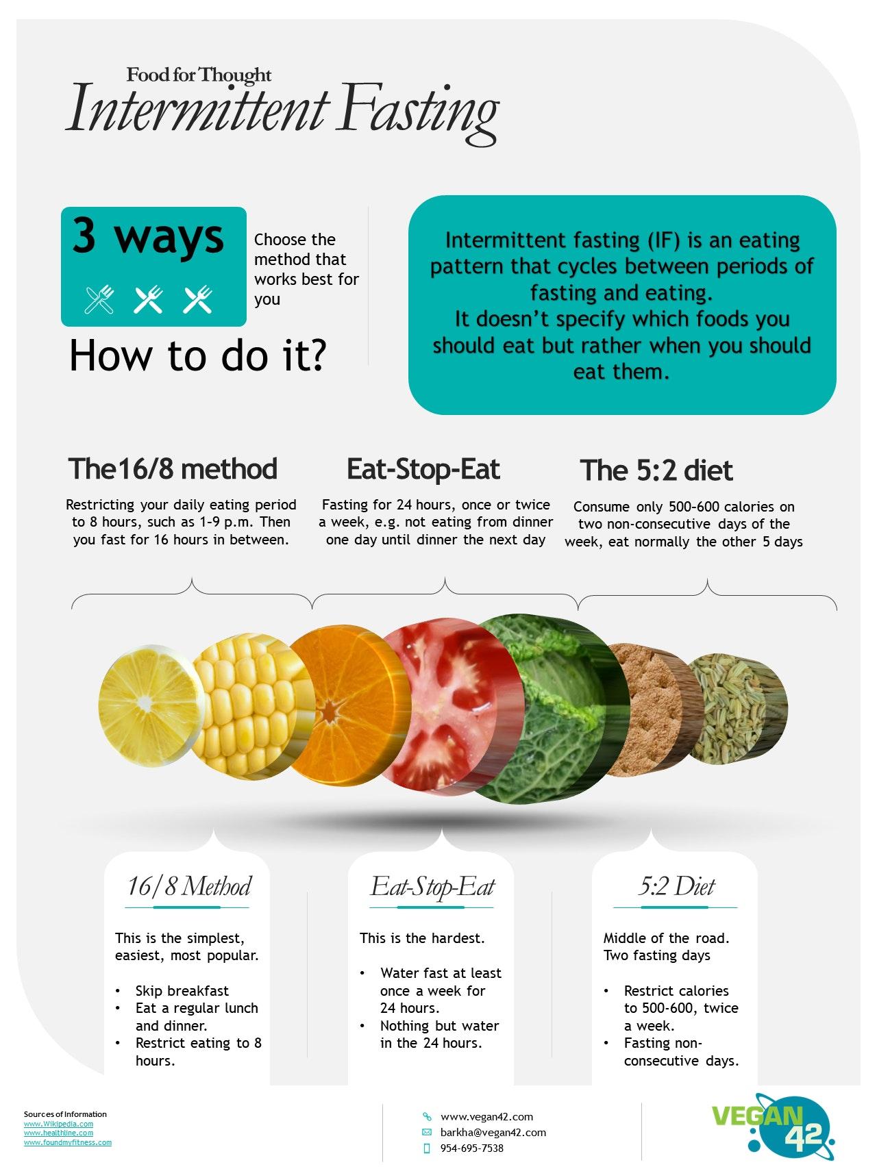 Intermittent Fasting | Vegan42
