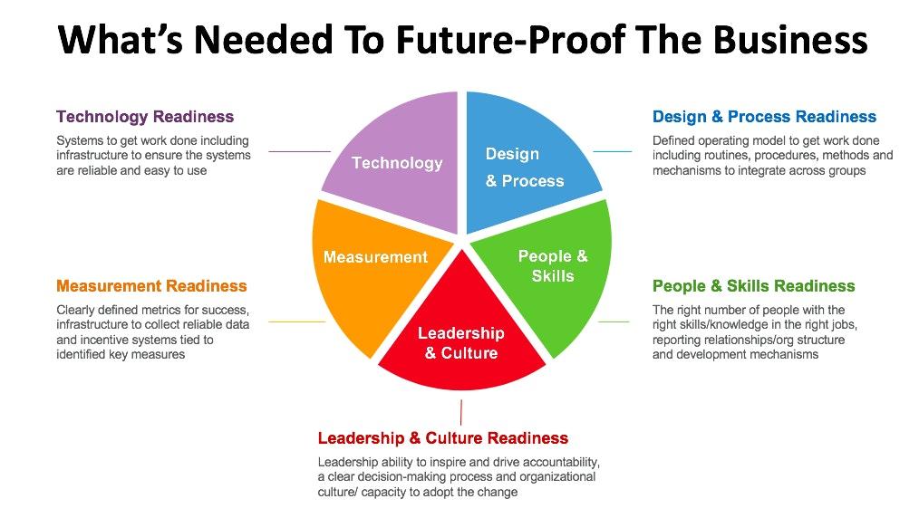 Why Change Management Isn't Enough | ChangeNerd Community