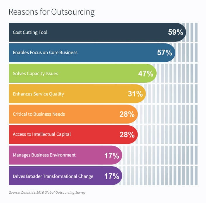 reasons-for-outsourcing